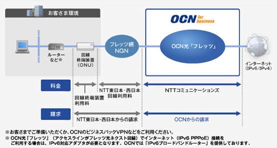 OCN光「フレッツ」プラン月額料金 プラン 初期費用(税抜) 月額... 固定IPアドレス/OC